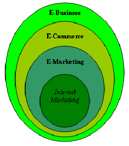 Internet Marketing Techniques – A Knowhow