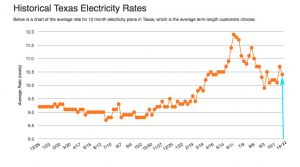 Houston Electricity Rates