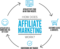 What about the Misconceptions of Affiliate Marketing