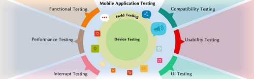 How to Conduct Mobile Interrupt Testing